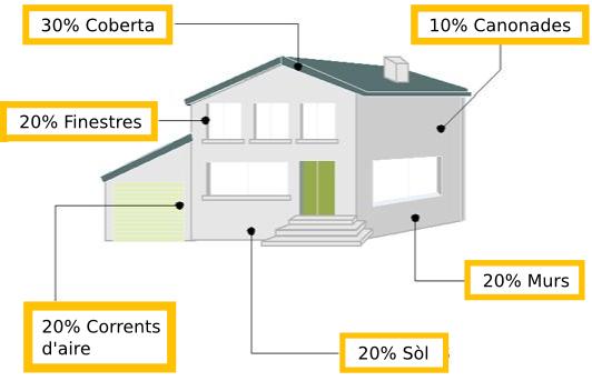 Gràfic perdua eficiencia energètica casa